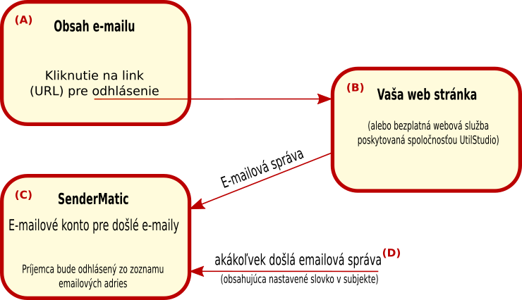 Diagram softvérového riešenia pre email marketing